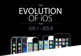 La evolución de iOS