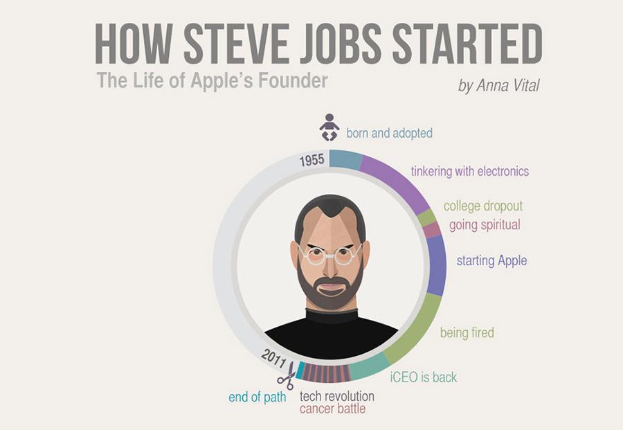 La vida del fundador de Apple