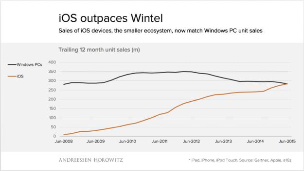 iOS ventas Q3 2015